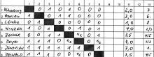 Tabelle des Blitzturniers vom 19.09.2014